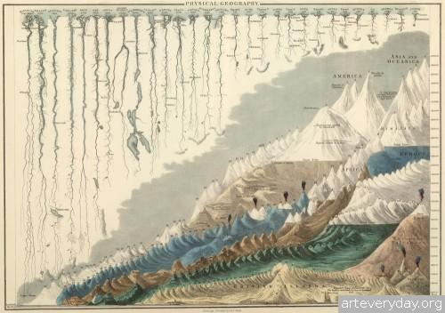 1 | Инфографика второй половины XIX века | ARTeveryday.org