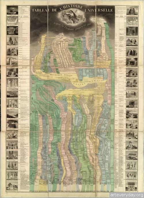 3 | Инфографика второй половины XIX века | ARTeveryday.org